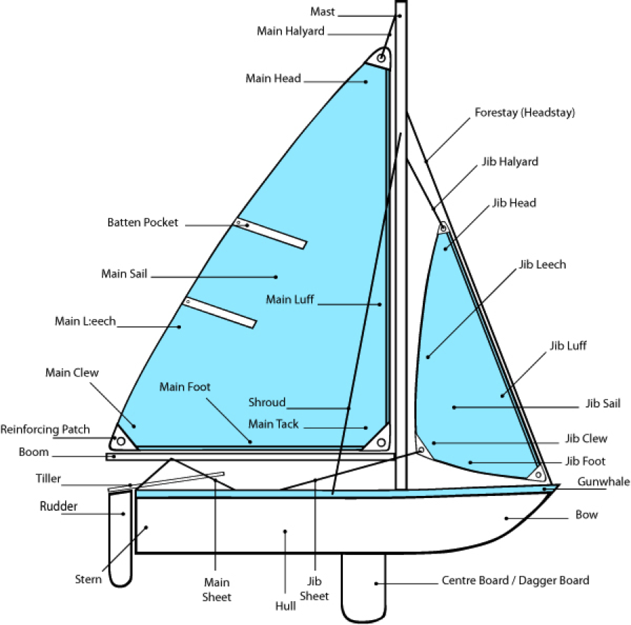 parts of the boat